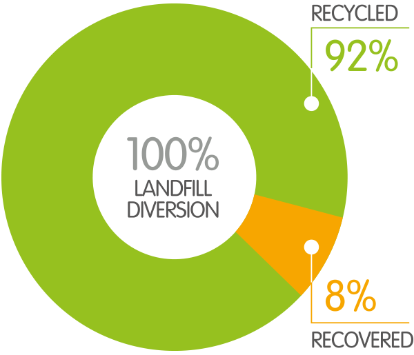100% of Rubbish Clearance is diverted from landfill